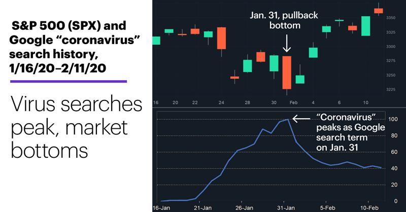 "Chart 1: S&P 500 (SPX) and Google ""coronavirus"" search history, 1/16/20–2/11/20."