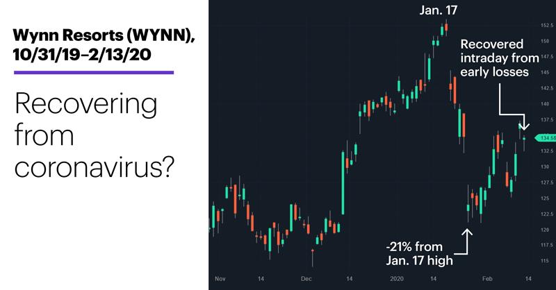 Chart 2: Wynn Resorts (WYNN), 10/31/19–2/13/20. Wynn Resorts (WYNN) price chart. Coronavirus impact.