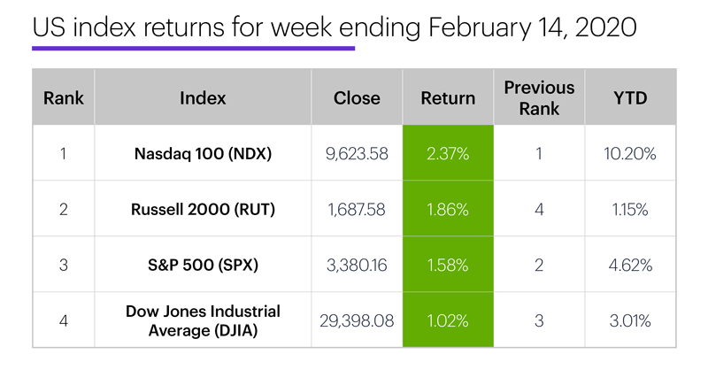 US stock index performance table for week ending 2/14/20. S&P 500 (SPX), Nasdaq 100 (NDX), Russell 2000 (RUT), Dow Jones Industrial Average (DJIA).