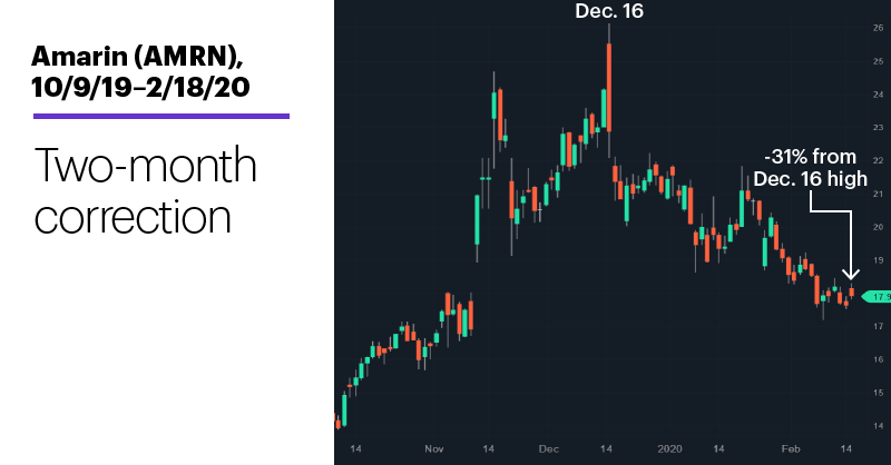 Chart 1: Amarin (AMRN), 10/9/19–2/18/20. Amarin (AMRN) price chart. Two-month correction.