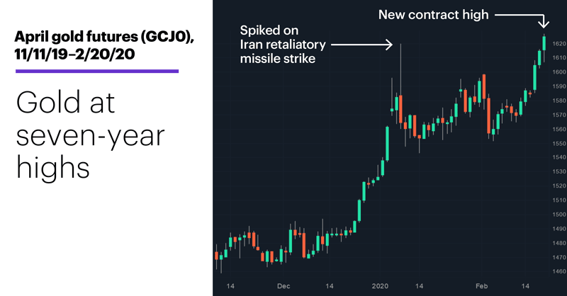 Chart 2: April gold futures (GCJ0), 11/11/19–2/20/20. April gold futures (GCJ0) price chart. Seven-year high for gold.