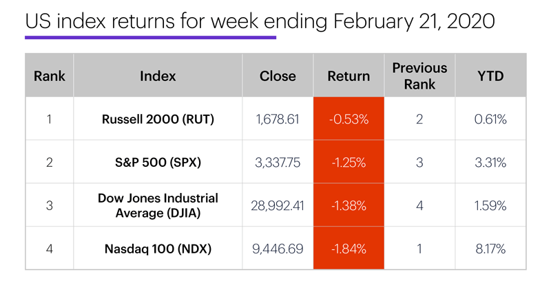 US stock index performance table for week ending 2/21/20. S&P 500 (SPX), Nasdaq 100 (NDX), Russell 2000 (RUT), Dow Jones Industrial Average (DJIA).