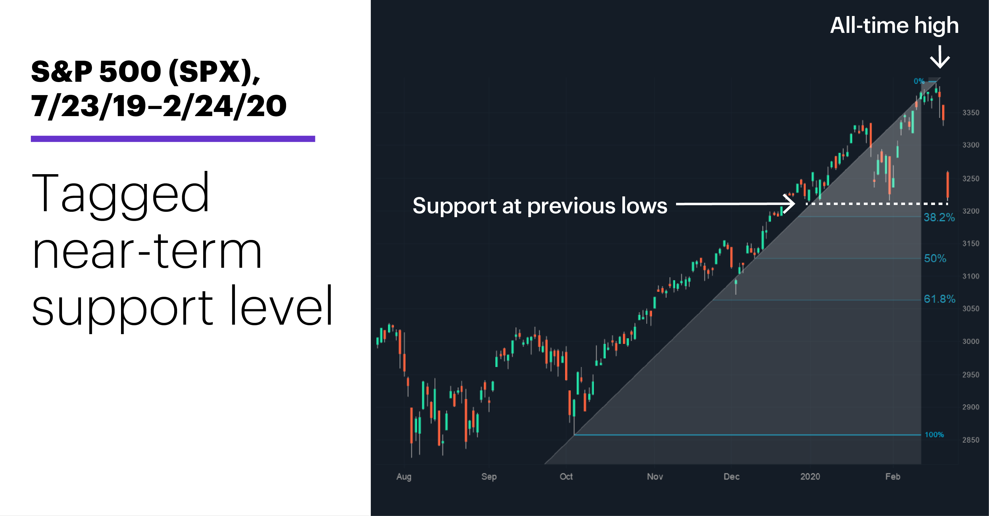 Chart 2: S&P 500 (SPX), 7/23/19–2/24/20. S&P 500 (SPX) price chart. Dropped close to near-term support.