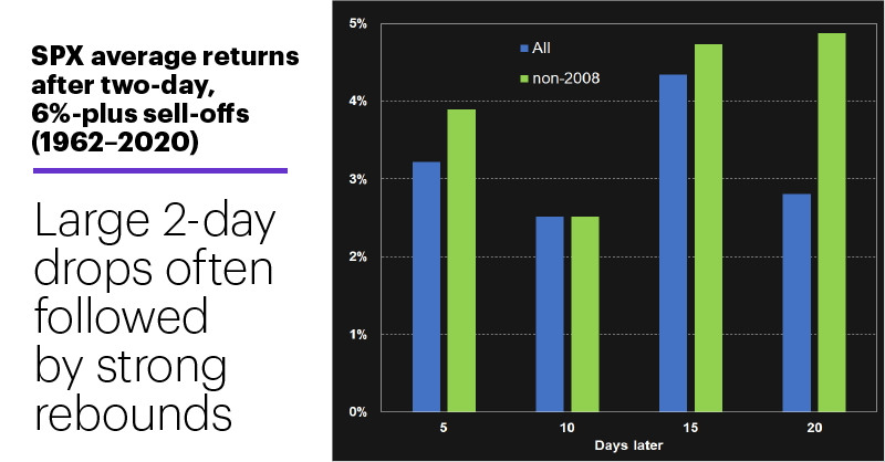 SPX average returns after two-day, 6%-plus sell-offs (1962–2020). Large 2-day drops often followed by strong rebounds.