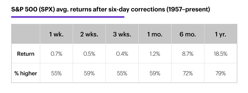 Chart 2: S&P 500 (SPX) avg. returns after six-day corrections (1957–present).