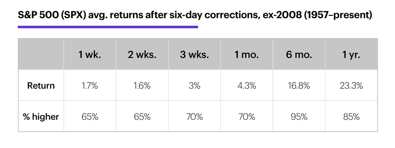 Chart 3: S&P 500 (SPX) avg. returns after six-day corrections, ex-2008 (1957–present).