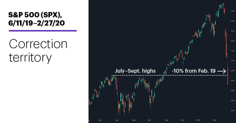 Chart 1: S&P 500 (SPX), 6/11/19–2/27/20. Correction territory.