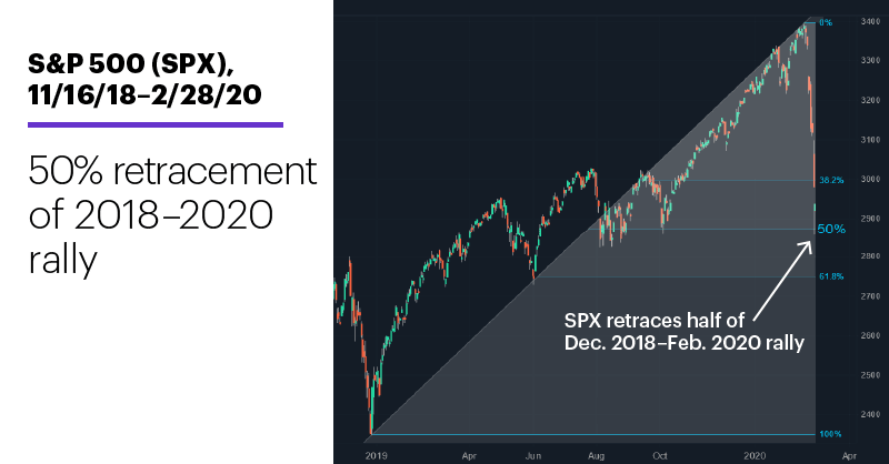 Chart 2: S&P 500 (SPX), 11/16/18–2/28/20. S&P 500 (SPX) price chart. 50% retracement of 2018–2020 rally