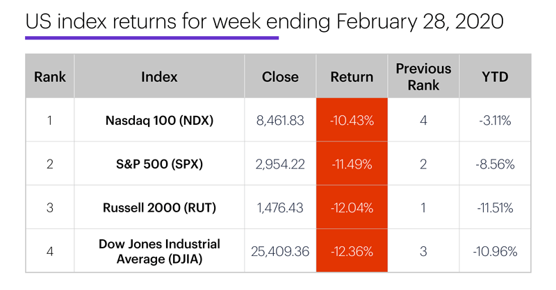 US stock index performance table for week ending 2/28/20. S&P 500 (SPX), Nasdaq 100 (NDX), Russell 2000 (RUT), Dow Jones Industrial Average (DJIA).