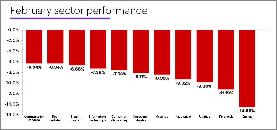 February 2020 sector performance