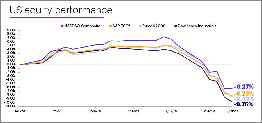 February 2020 US equity performance