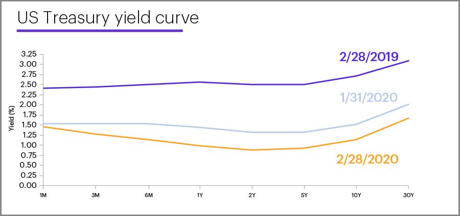 US Treasury yield curve, February 28, 2020