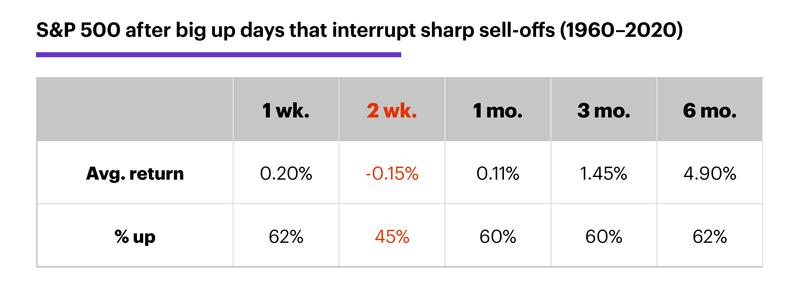 Chart 2: S&P 500 after big up days that interrupt sharp sell-offs (1960–2020)