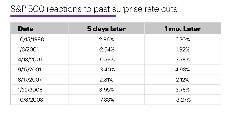 Chart 3: S&P 500 reactions to past surprise rate cuts.