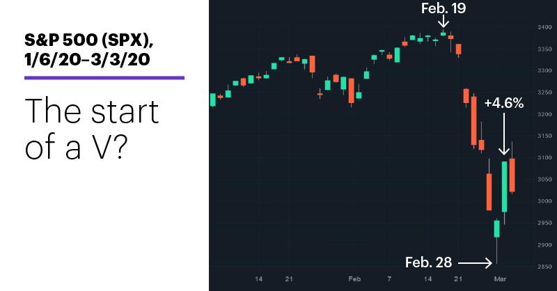 Chart 1: S&P 500 (SPX), 1/6/20–3/4/20. S&P 500 (SPX) price chart. The start of a V?