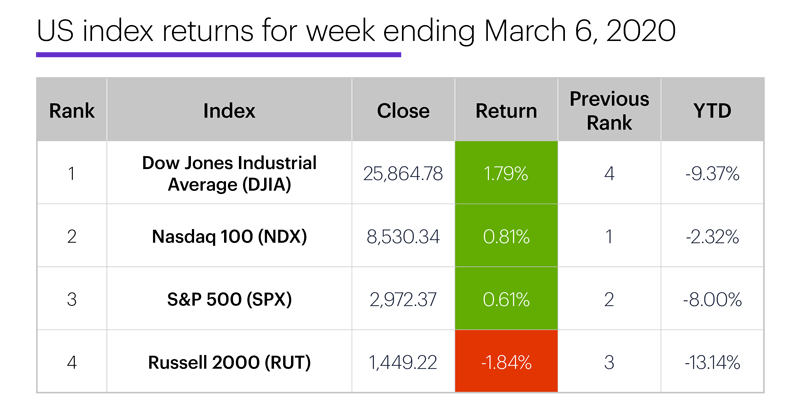 US stock index performance table for week ending 3/6/20. S&P 500 (SPX), Nasdaq 100 (NDX), Russell 2000 (RUT), Dow Jones Industrial Average (DJIA).