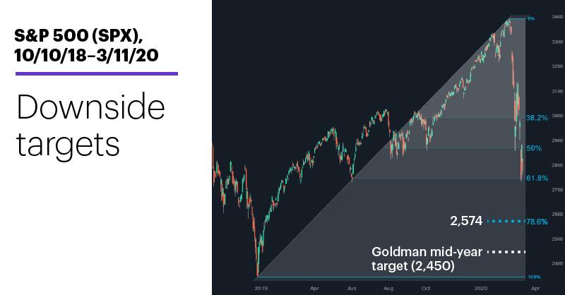Chart 1: S&P 500 (SPX), 10/10/18–3/11/20. S&P 500 (SPX) price chart. Downside targets