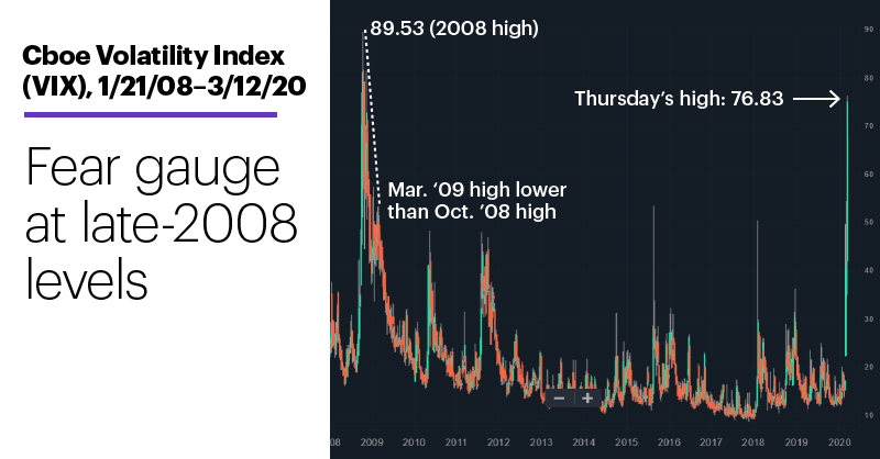 Chart 2: Cboe Volatility Index (VIX), 1/21/08–3/12/20. Cboe Volatility Index (VIX) price chart. Fear gauge at late-2008 levels.