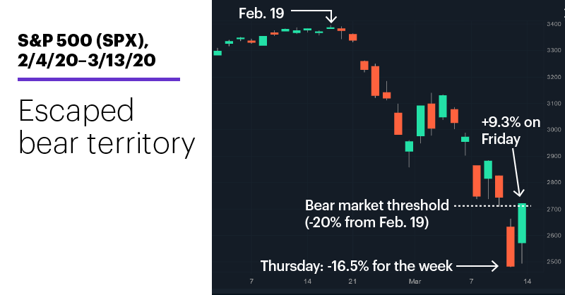 Chart 1: S&P 500 (SPX), 2/4/20–3/13/20. S&P 500 (SPX) price chart. Escaped bear territory