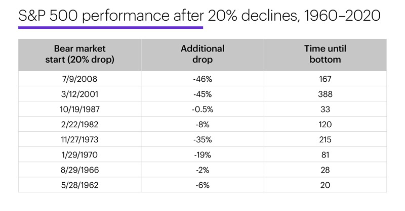 Chart 3: S&P 500 performance after 20% declines, 1960-2020