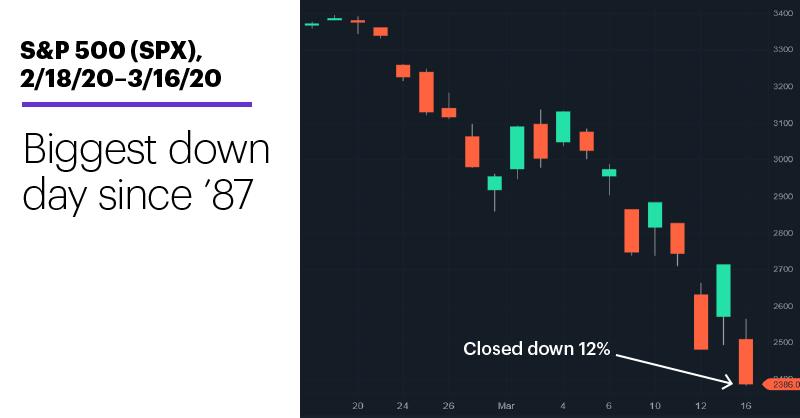 Chart 1: S&P 500 (SPX), 2/18/20–3/16/20. S&P 500 (SPX) price chart. SPX falls 12%.