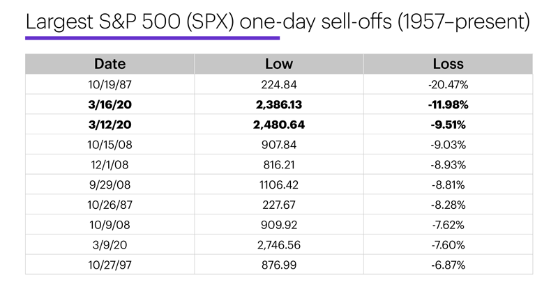 Chart 2: Largest S&P 500 (SPX) one-day sell-offs (1957–present). Two of SPX's biggest intraday declines in March 2020.