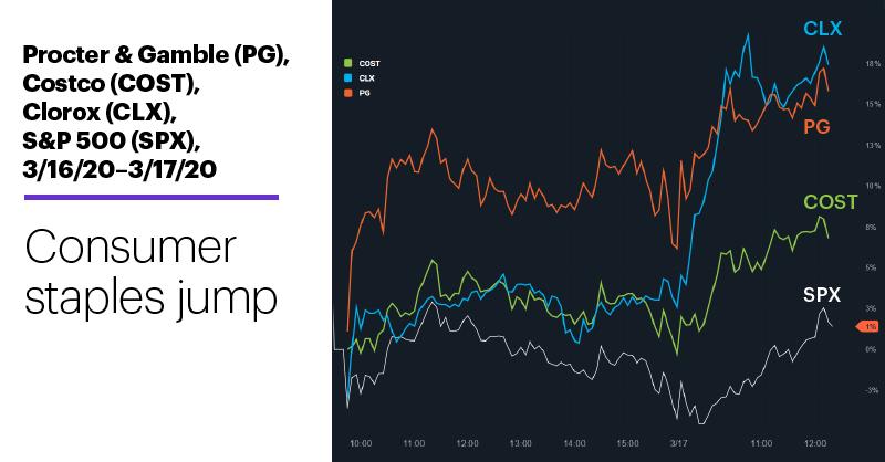 Chart 1: S&P 500 (SPX), Procter & Gamble (PG), Costco (COST), Clorox (CLX), 3/16/20–3/17/20.