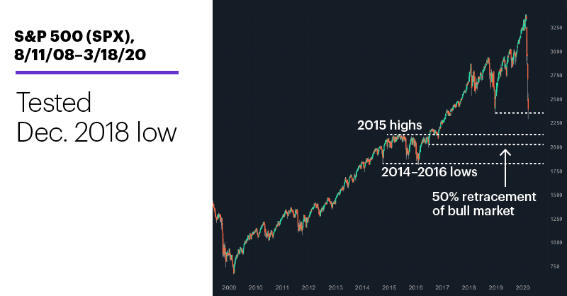 Chart 1: S&P 500 (SPX), 8/11/08–3/18/20. S&P 500 (SPX) price chart. Tested Dec. 2018 low.