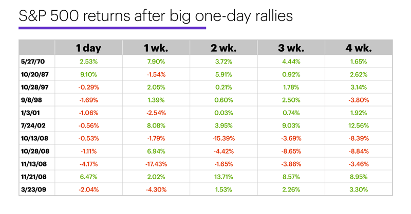Chart 2: S&P 500 returns after big one-day rallies.