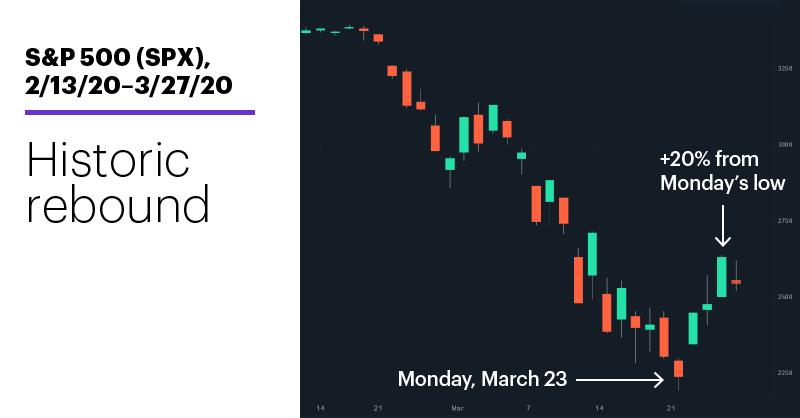 Chart 1: S&P 500 (SPX), 2/13/20–3/27/20. S&P 500 (SPX) price chart. Historic rebound.