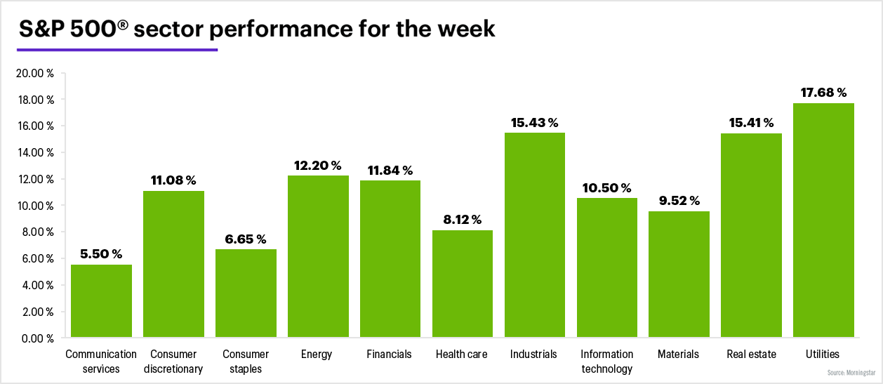 S&P 500 sector performance for the week