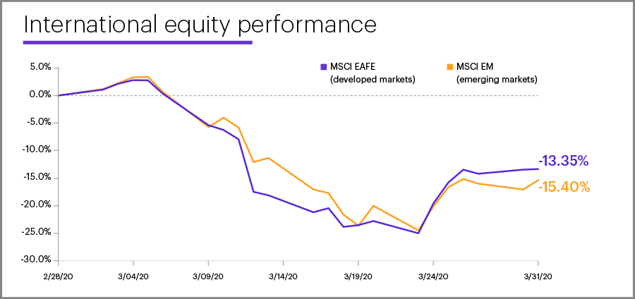 March 2020 international equity performance