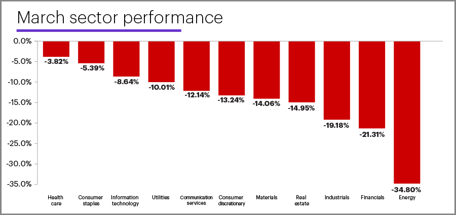 March 2020 sector performance