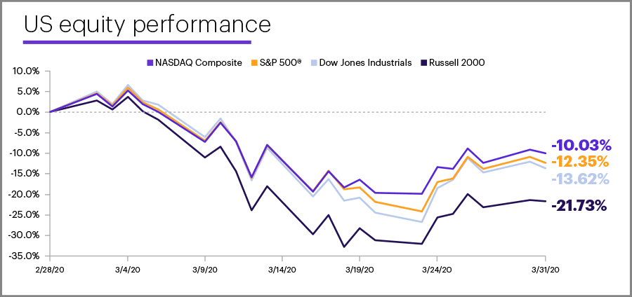 March 2020 US equity performance