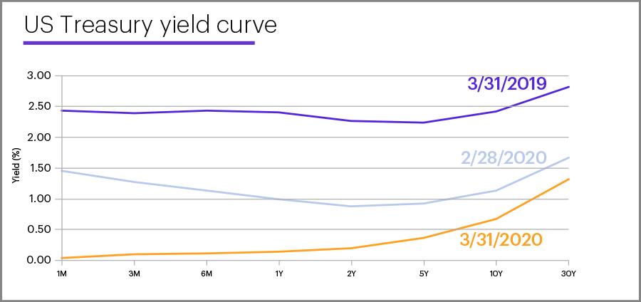 US Treasury yield curve, March 31, 2020