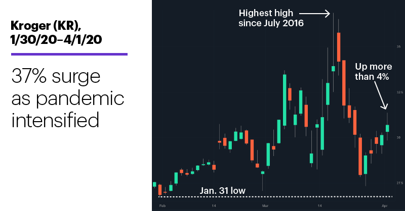 Chart 1: Kroger (KR), 1/30/20–4/1/20. Kroger (KR) price chart. 37% surge as pandemic intensified.