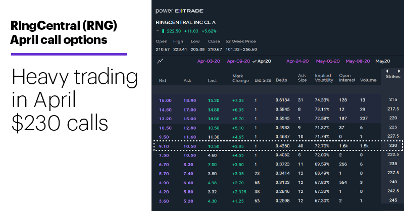 Chart 1: RingCentral (RNG) April call options. Heavy trading in April $230 calls.