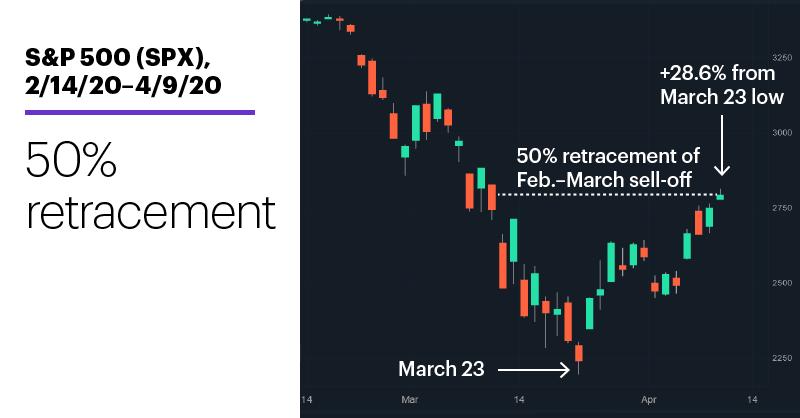 Chart 1: S&P 500 (SPX), 2/14/20–4/9/20. S&P 500 (SPX) price chart. 50% retracement.