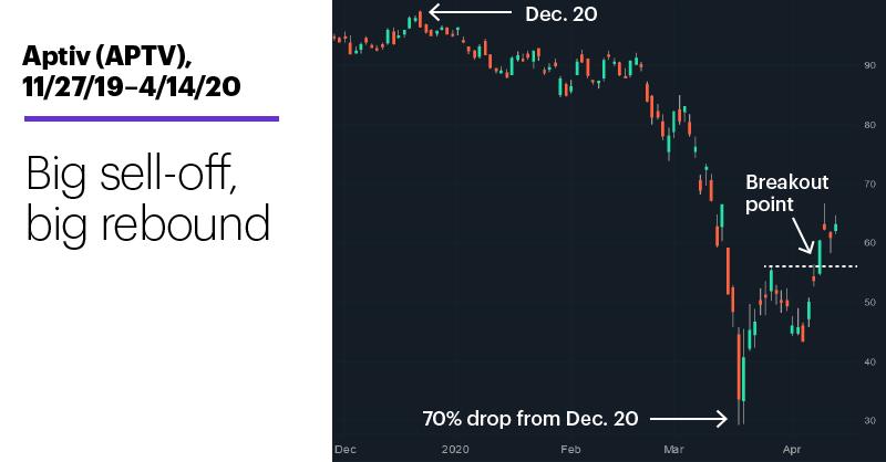 Chart 3: Aptiv (APTV), 11/27/19–4/14/20. Aptiv (APTV) price chart. Big sell-off, big rebound.