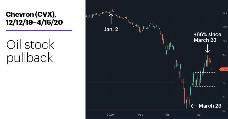 Chart 1: Chevron (CVX), 12/12/19–4/15/20. Chevron (CVX) price chart. Oil stock pullback.
