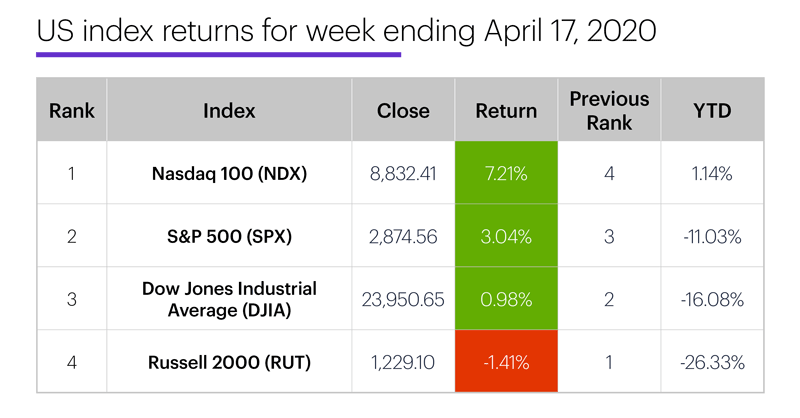 US stock index performance table for week ending 4/17/20. S&P 500 (SPX), Nasdaq 100 (NDX), Russell 2000 (RUT), Dow Jones Industrial Average (DJIA).