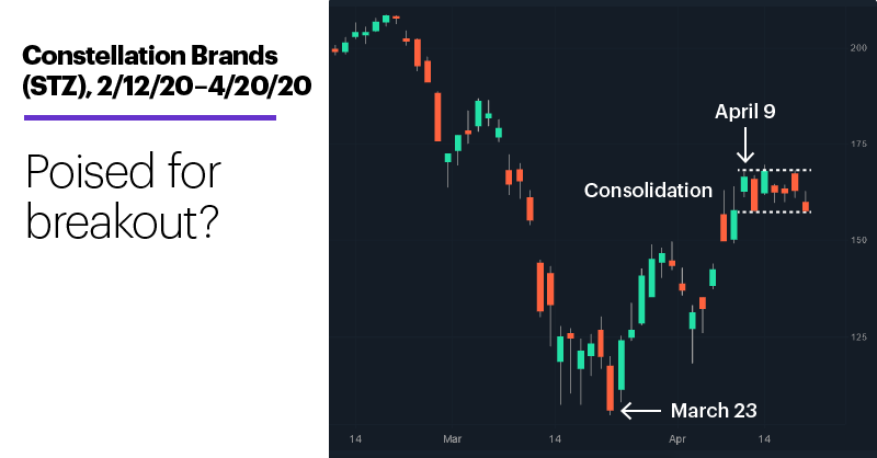Chart 1: Constellation Brands (STZ), 2/12/20–4/20/20. Constellation Brands (STZ) price chart. Poised for breakout?