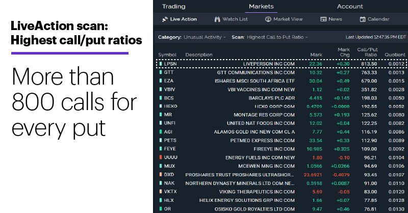 Chart 2: LiveAction scan: Highest call/put ratios. Unusual options activity. More than 800 calls for every put.