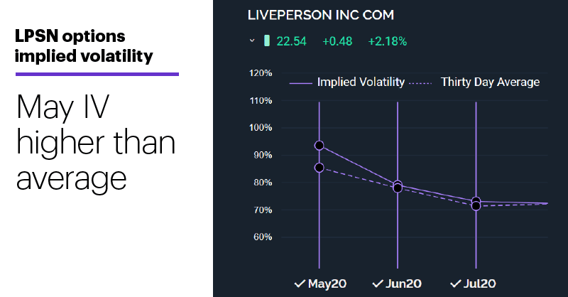 3 TipRanks. LPSN LivePerson Analyst Price Targets. 4/23/20.