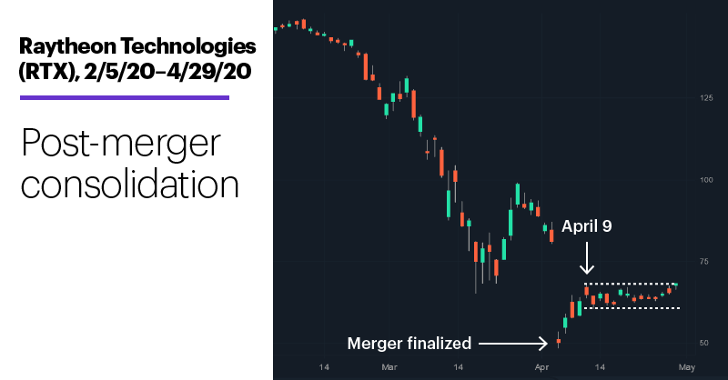 Chart 1: Raytheon Technologies (RTX), 2/5/20–4/29/20. Post-merger consolidation.
