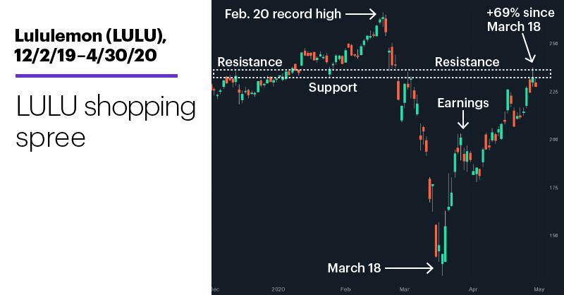 Chart 1: Lululemon (LULU), 12/2/20–4/30/20. Lululemon (LULU) price chart. LULU buying spree.