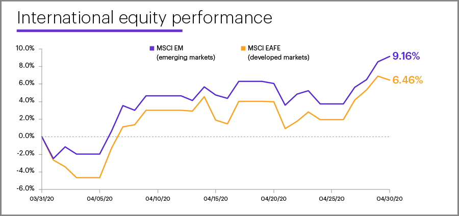 April 2020 international equity performance
