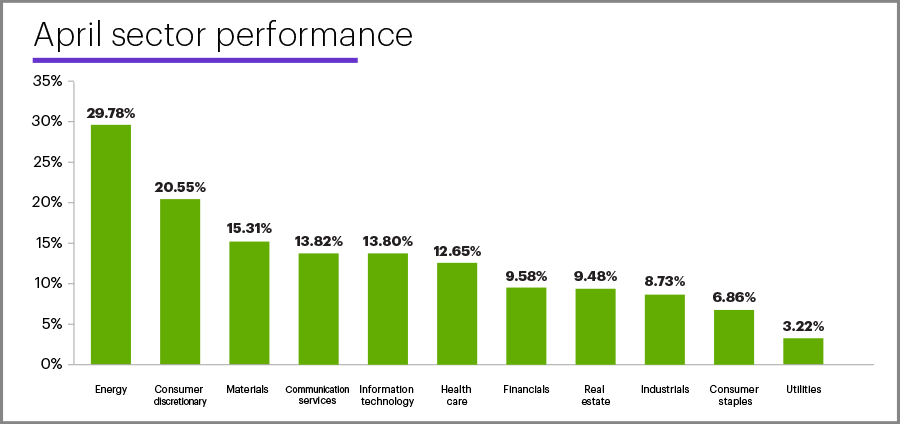 April 2020 sector performance