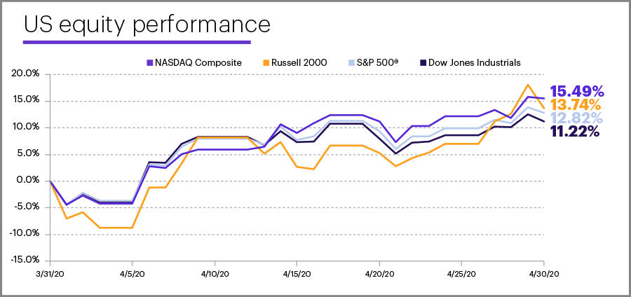 April 2020 US equity performance