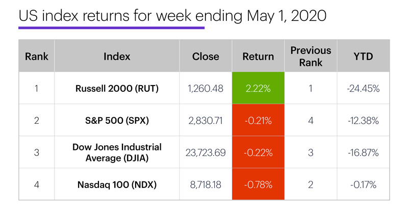 US stock index performance table for week ending 5/1/20. S&P 500 (SPX), Nasdaq 100 (NDX), Russell 2000 (RUT), Dow Jones Industrial Average (DJIA).